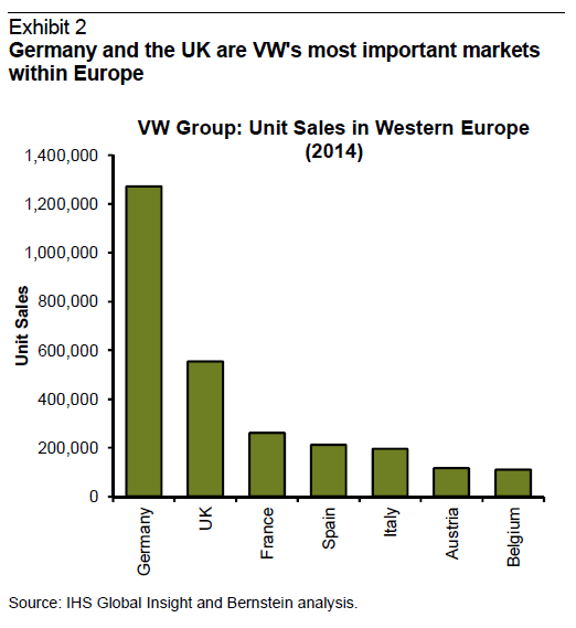 important the german market  - VW Outlook Not So Bleak?