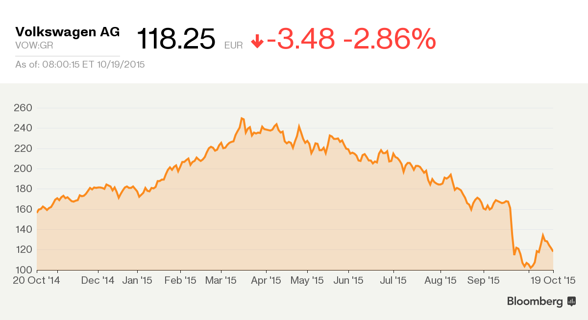 vw stock price - VW Outlook Not So Bleak?