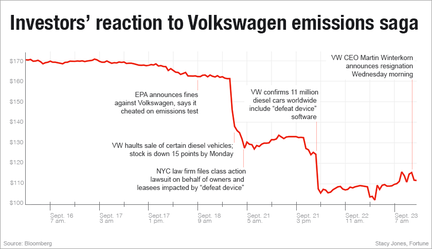 vw stock timeline - Buying VW as an investment?