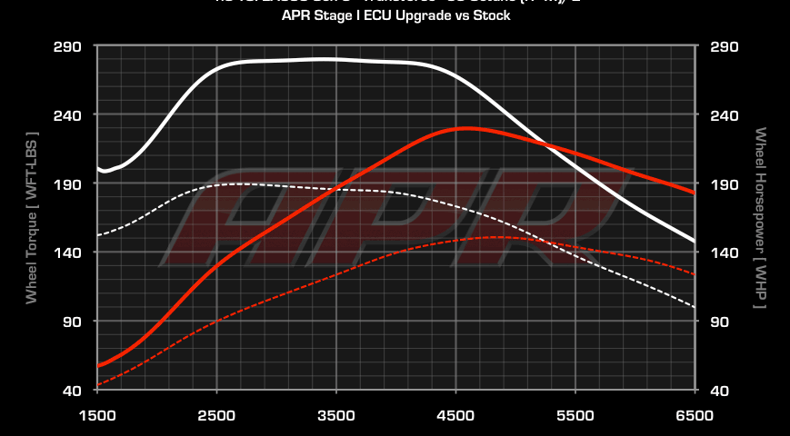 apr tune chart 869x480 - APR Tune at VW Dealer: $2400 - Wait How Much?!