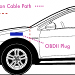 OBDII cable through firewall