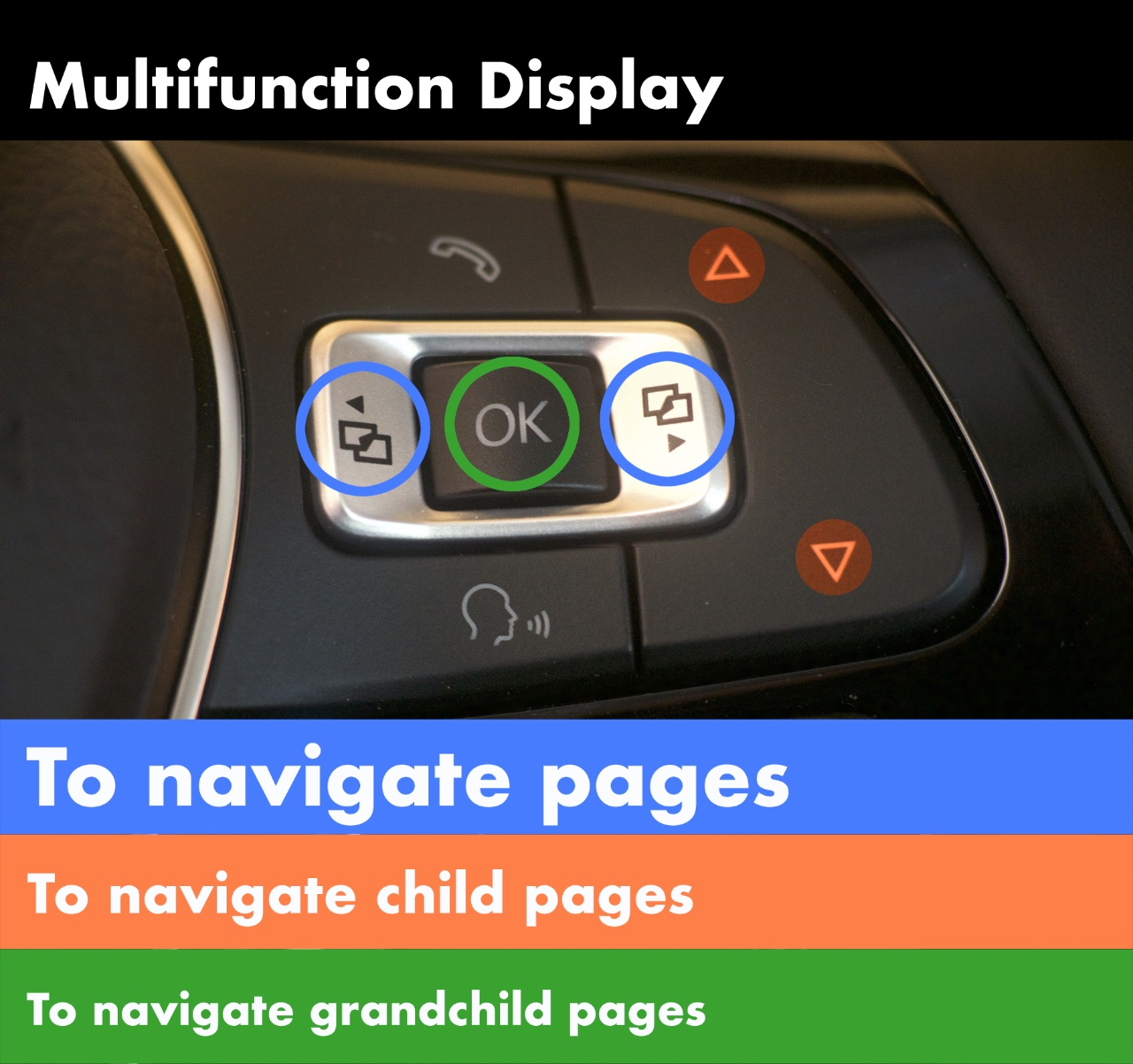 Multifunction Display - how to use the steering wheel buttons to get to the page you want