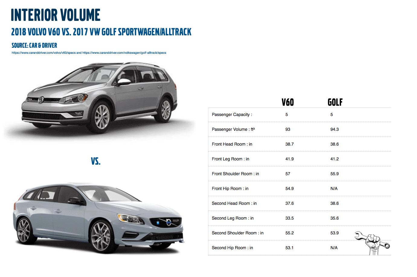 V60 vs. Golf Alltrack interior volume