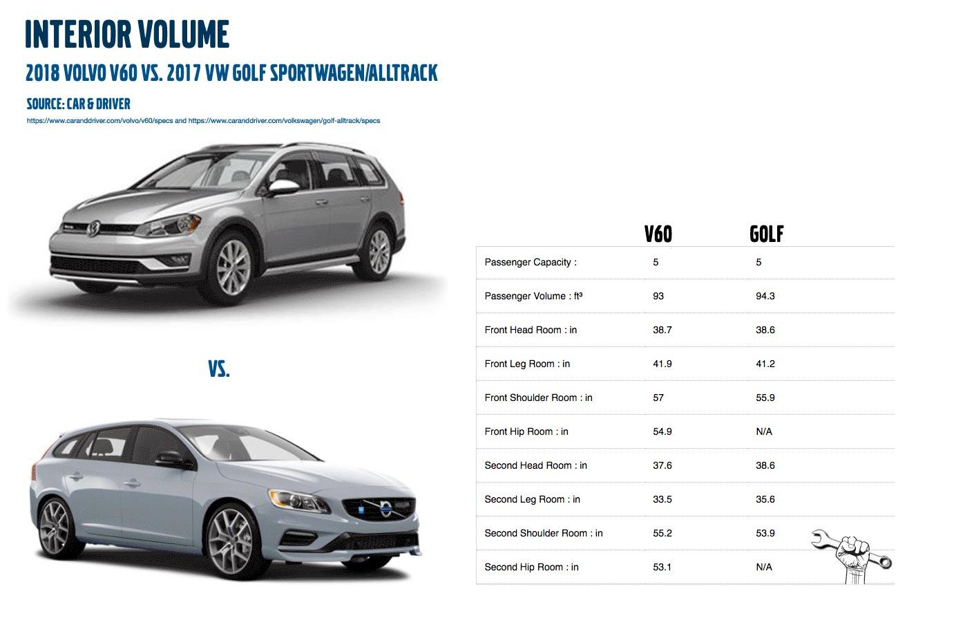 V60 vs. Golf Alltrack interior volume