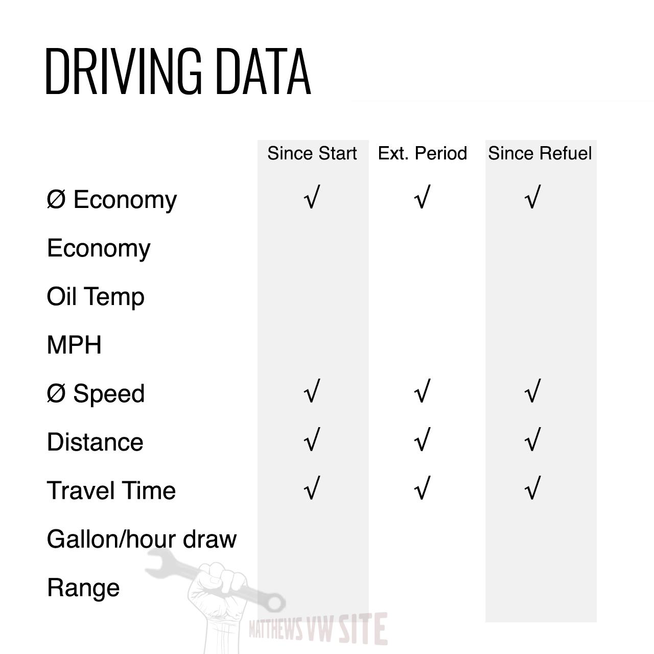 driving data golf info display 1 - Volkswagen Multifunction Display - Driving Data